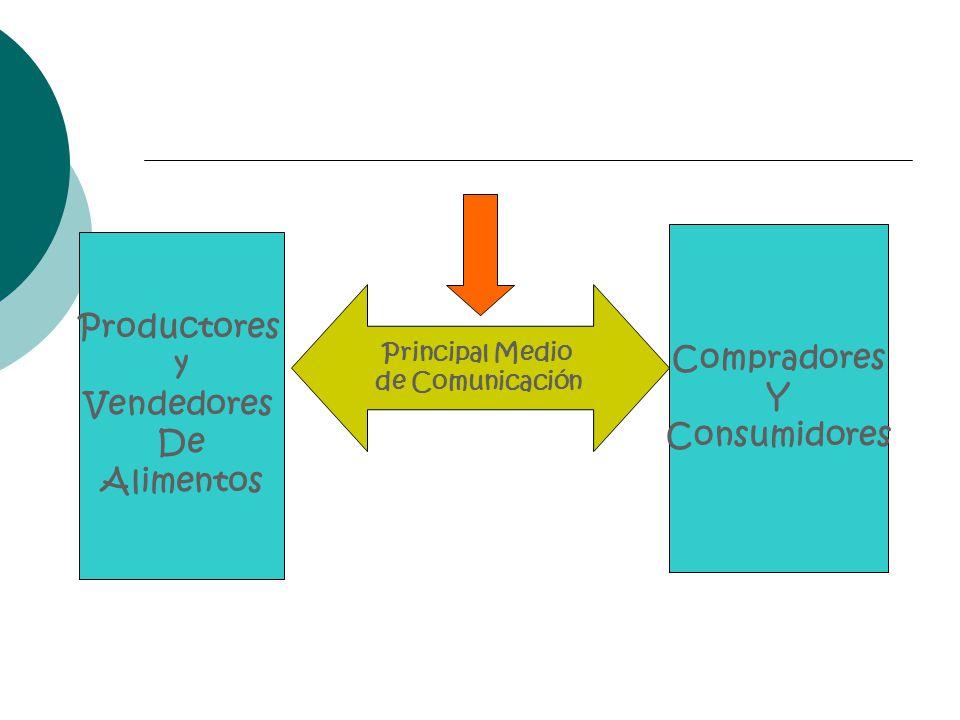Principal Medio de Comunicación Productores y Vendedores De Alimentos Compradores Y Consumidores