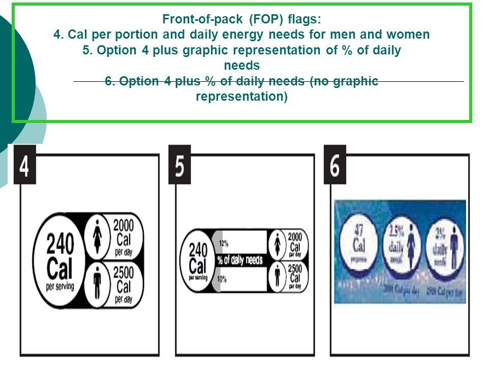 Front-of-pack (FOP) flags: 4. Cal per portion and daily energy needs for men and women 5. Option 4 plus graphic representation of % of daily needs 6.
