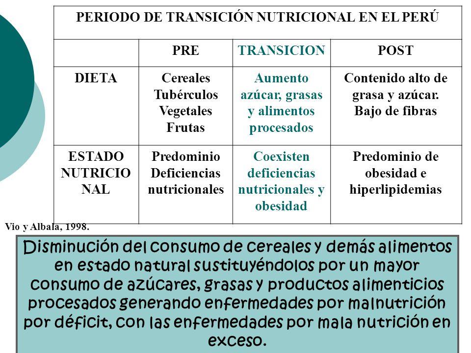 PERIODO DE TRANSICIÓN NUTRICIONAL EN EL PERÚ PRETRANSICIONPOST DIETACereales Tubérculos Vegetales Frutas Aumento azúcar, grasas y alimentos procesados