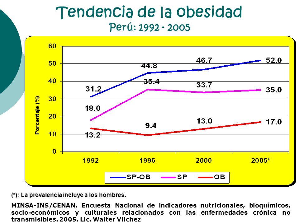 Tendencia de la obesidad Perú: 1992 - 2005 (*): La prevalencia incluye a los hombres. MINSA-INS/CENAN. Encuesta Nacional de indicadores nutricionales,