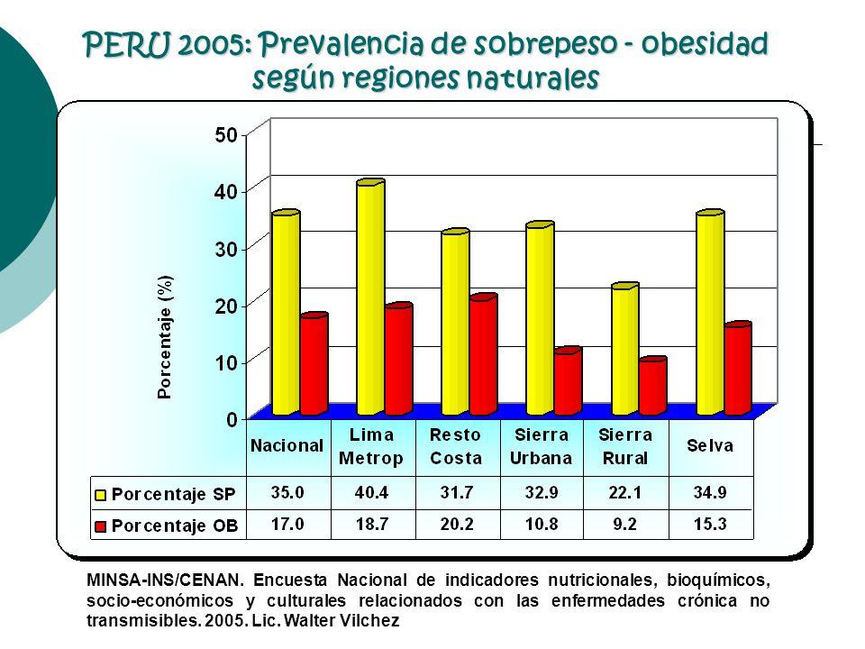 PERU 2005: Prevalencia de sobrepeso - obesidad según regiones naturales MINSA-INS/CENAN. Encuesta Nacional de indicadores nutricionales, bioquímicos,
