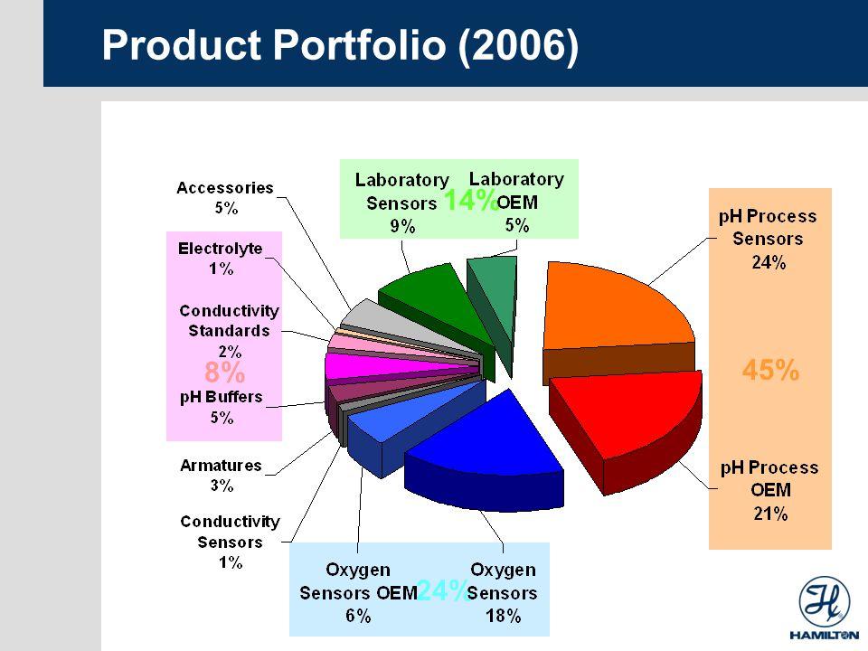 24% 45% Product Portfolio (2006) 14% 8%