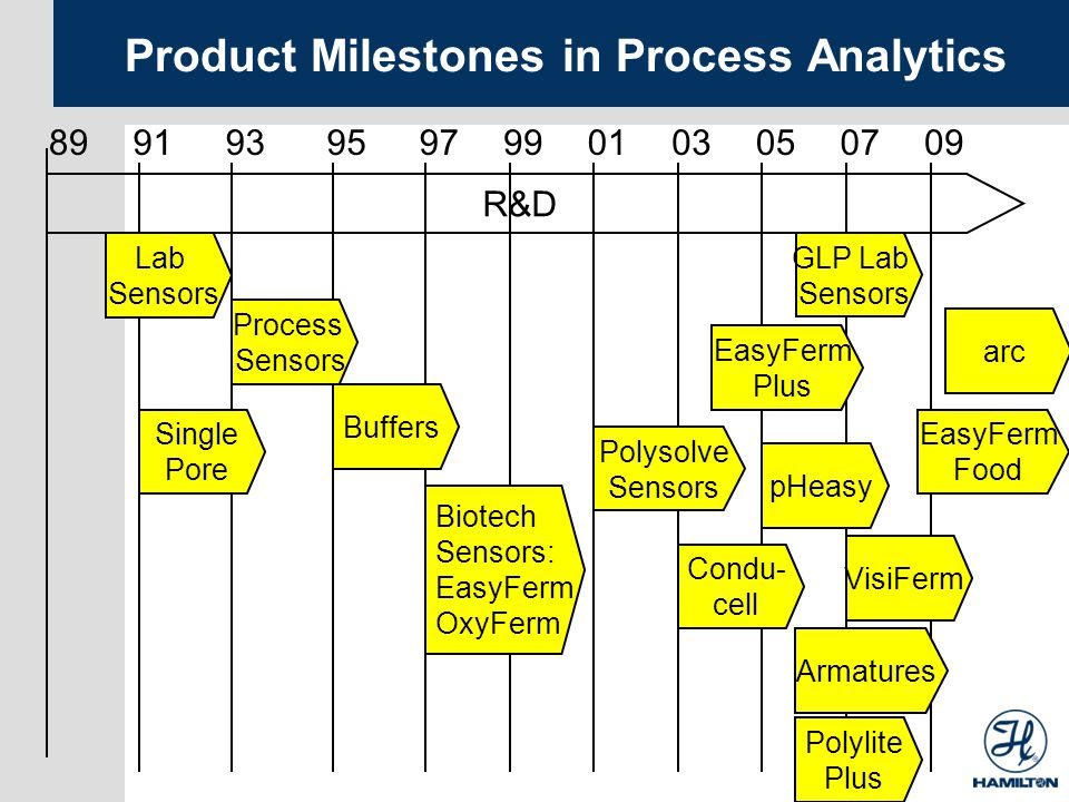 Product Milestones in Process Analytics 89 Lab Sensors 93959799010305070991 Process Sensors Buffers R&D Biotech Sensors: EasyFerm OxyFerm Polysolve Se