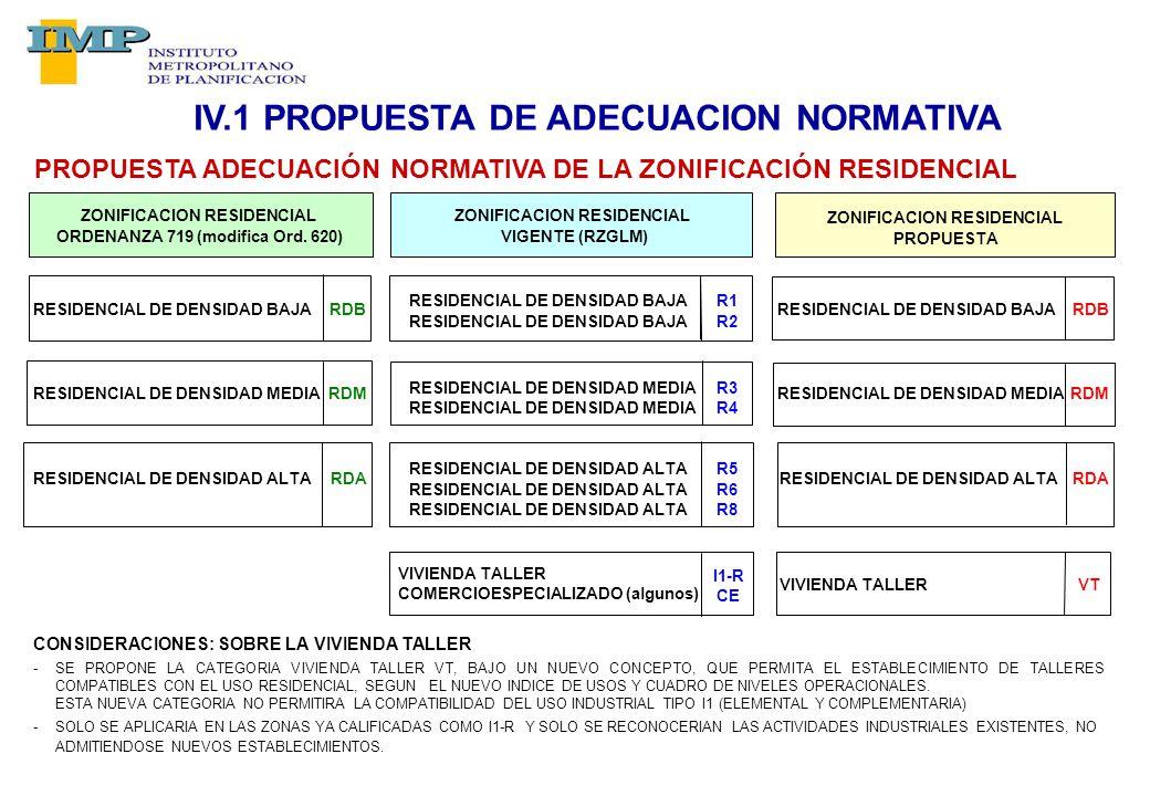 PROPUESTA ADECUACIÓN NORMATIVA DE LA ZONIFICACIÓN RESIDENCIAL RESIDENCIAL DE DENSIDAD BAJARDB RESIDENCIAL DE DENSIDAD BAJAR1 RESIDENCIAL DE DENSIDAD BAJARDB RESIDENCIAL DE DENSIDAD BAJAR2 RESIDENCIAL DE DENSIDAD MEDIARDM RESIDENCIAL DE DENSIDAD MEDIAR3 RESIDENCIAL DE DENSIDAD MEDIARDM RESIDENCIAL DE DENSIDAD MEDIAR4 RESIDENCIAL DE DENSIDAD ALTARDA RESIDENCIAL DE DENSIDAD ALTAR5 RESIDENCIAL DE DENSIDAD ALTARDA RESIDENCIAL DE DENSIDAD ALTAR6 RESIDENCIAL DE DENSIDAD ALTAR8 VIVIENDA TALLER COMERCIOESPECIALIZADO (algunos) I1-R CE VIVIENDA TALLERVT CONSIDERACIONES: SOBRE LA VIVIENDA TALLER -SE PROPONE LA CATEGORIA VIVIENDA TALLER VT, BAJO UN NUEVO CONCEPTO, QUE PERMITA EL ESTABLECIMIENTO DE TALLERES COMPATIBLES CON EL USO RESIDENCIAL, SEGUN EL NUEVO INDICE DE USOS Y CUADRO DE NIVELES OPERACIONALES.