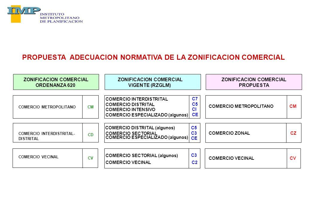 COMERCIO METROPOLITANOCM COMERCIO INTERDISTRITAL- CD DISTRITAL COMERCIO VECINAL CV PROPUESTA ADECUACION NORMATIVA DE LA ZONIFICACION COMERCIAL ZONIFICACION COMERCIAL ORDENANZA 620 COMERCIO INTERDISTRITAL COMERCIO DISTRITAL COMERCIO INTENSIVO COMERCIO ESPECIALIZADO (algunos) C7 C5 CI CE COMERCIO DISTRITAL (algunos)C5 C3 CE COMERCIO SECTORIAL COMERCIO ESPECIALIZADO (algunos) COMERCIO SECTORIAL (algunos) C3 COMERCIO VECINALC2 ZONIFICACION COMERCIAL VIGENTE (RZGLM) COMERCIO METROPOLITANOCM COMERCIO ZONALCZ COMERCIO VECINALCV ZONIFICACION COMERCIAL PROPUESTA