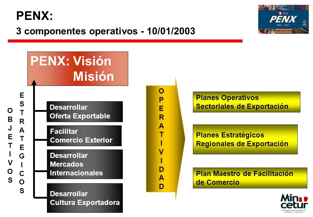 PENX: 3 componentes operativos - 10/01/2003 Desarrollar Oferta Exportable Desarrollar Cultura Exportadora Desarrollar Mercados Internacionales Facilit