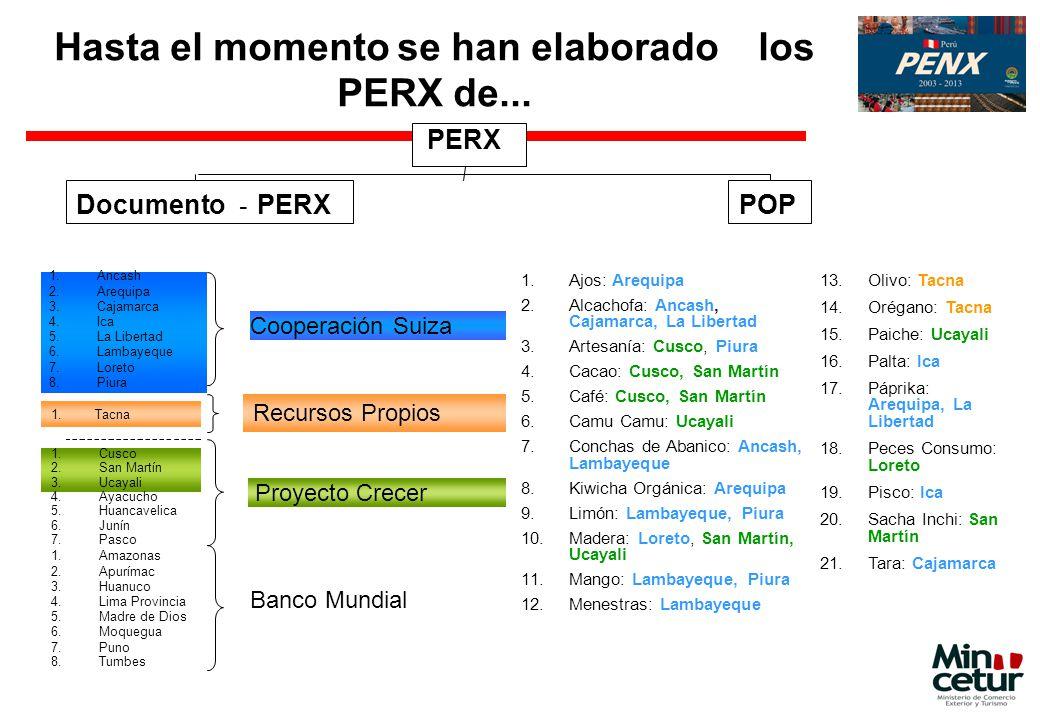 Hasta el momento se han elaborado los PERX de... PERX Documento - PERXPOP Cooperación Suiza Banco Mundial Proyecto Crecer 1. Tacna Recursos Propios 1.