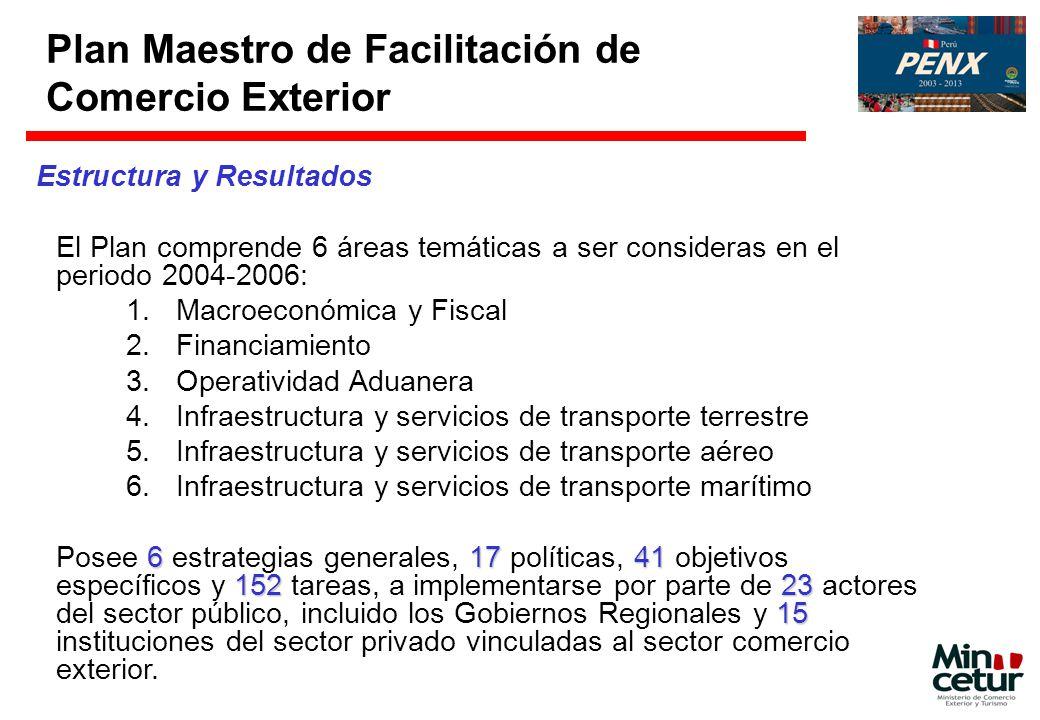 Estructura y Resultados El Plan comprende 6 áreas temáticas a ser consideras en el periodo 2004-2006: 1.Macroeconómica y Fiscal 2.Financiamiento 3.Ope