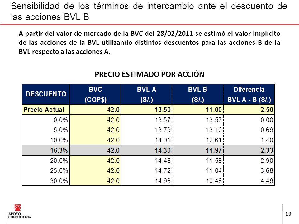 10 Sensibilidad de los términos de intercambio ante el descuento de las acciones BVL B PRECIO ESTIMADO POR ACCIÓN A partir del valor de mercado de la