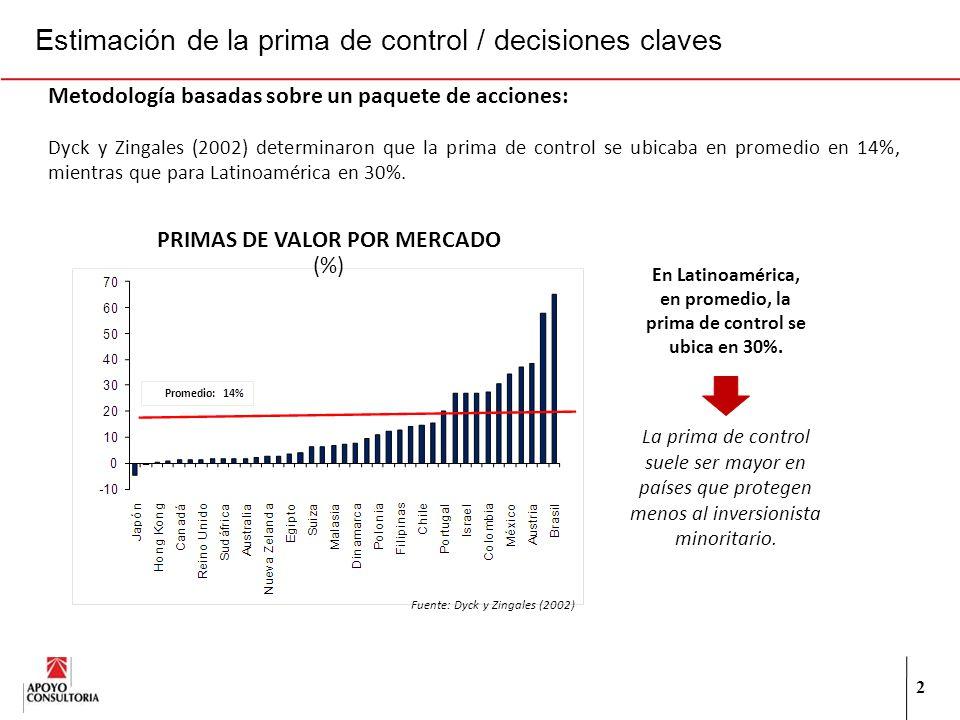 2 Metodología basadas sobre un paquete de acciones: Dyck y Zingales (2002) determinaron que la prima de control se ubicaba en promedio en 14%, mientras que para Latinoamérica en 30%.