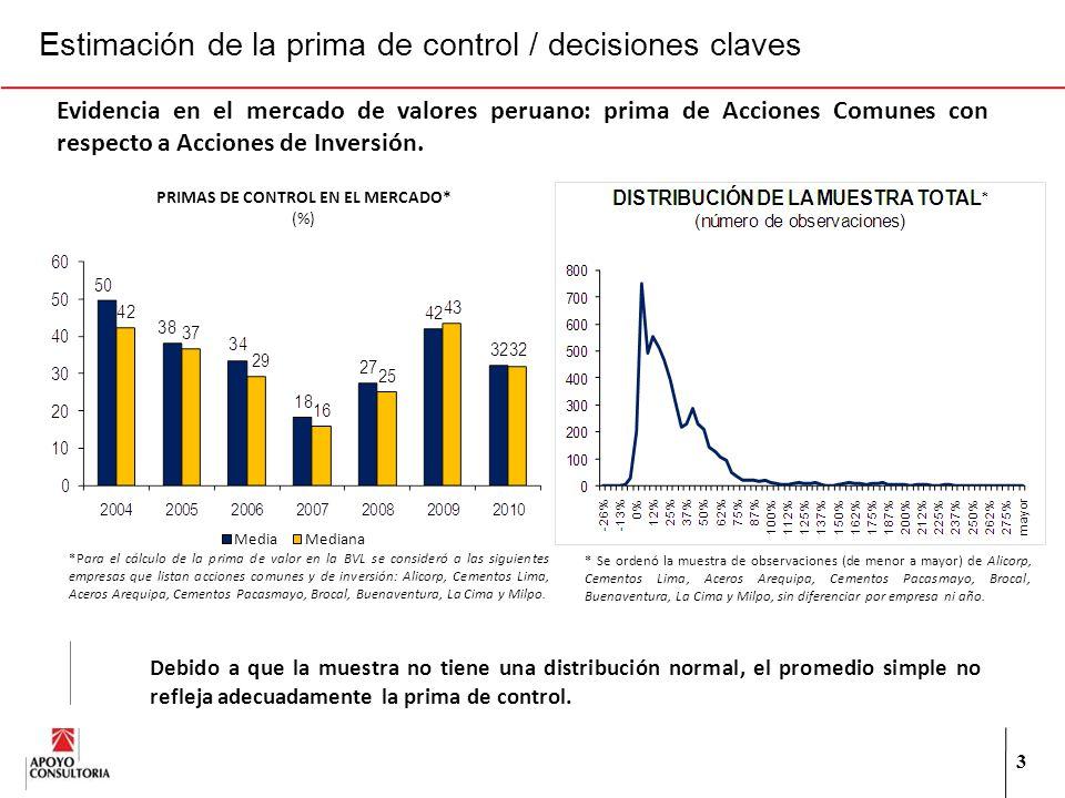 3 Evidencia en el mercado de valores peruano: prima de Acciones Comunes con respecto a Acciones de Inversión. PRIMAS DE CONTROL EN EL MERCADO* (%) *Pa