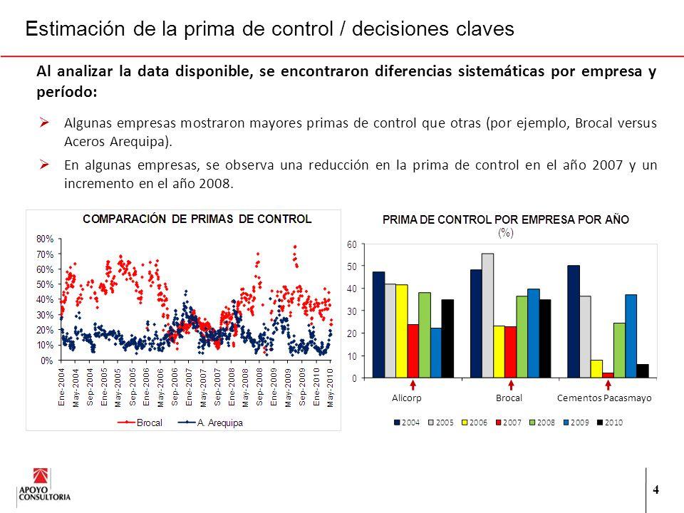 4 Al analizar la data disponible, se encontraron diferencias sistemáticas por empresa y período: Algunas empresas mostraron mayores primas de control que otras (por ejemplo, Brocal versus Aceros Arequipa).
