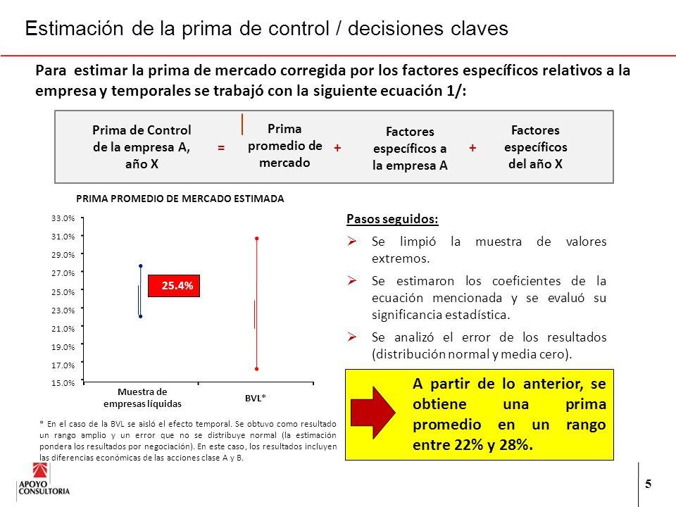 5 Prima de Control de la empresa A, año X Prima promedio de mercado Factores específicos a la empresa A Factores específicos del año X =++ Para estima
