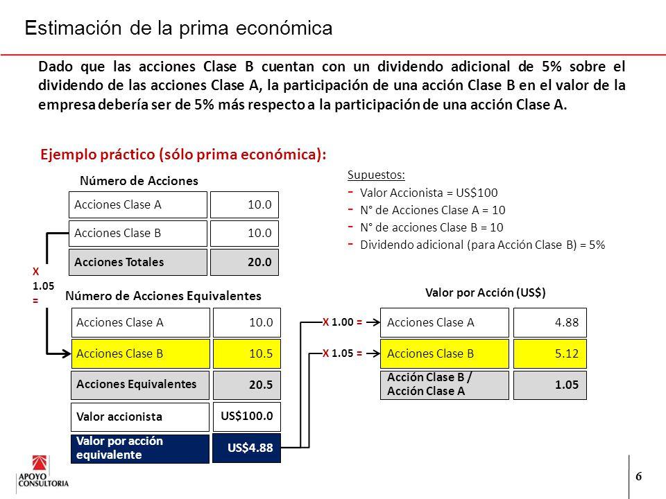 6 Estimación de la prima económica Dado que las acciones Clase B cuentan con un dividendo adicional de 5% sobre el dividendo de las acciones Clase A, la participación de una acción Clase B en el valor de la empresa debería ser de 5% más respecto a la participación de una acción Clase A.