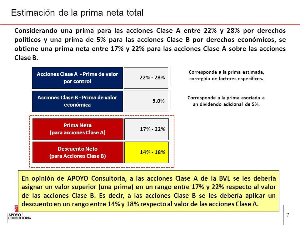 7 Estimación de la prima neta total Acciones Clase A - Prima de valor por control 22% - 28% Considerando una prima para las acciones Clase A entre 22%