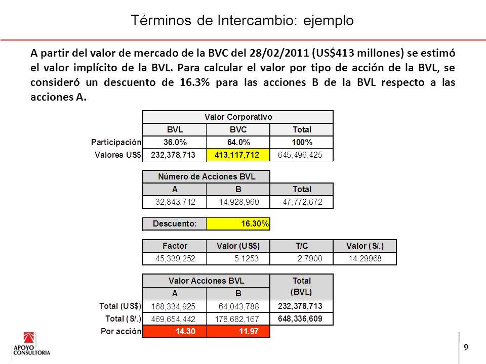 9 Términos de Intercambio: ejemplo A partir del valor de mercado de la BVC del 28/02/2011 (US$413 millones) se estimó el valor implícito de la BVL.