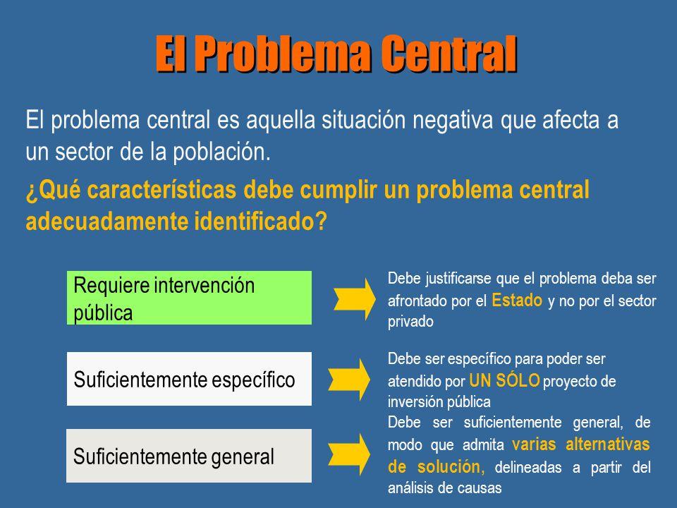 El Problema Central El problema central es aquella situación negativa que afecta a un sector de la población. ¿Qué características debe cumplir un pro