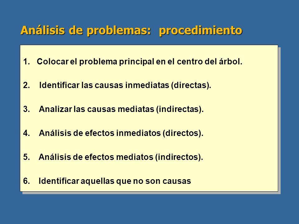 Análisis de problemas: procedimiento 1. Colocar el problema principal en el centro del árbol. 2. Identificar las causas inmediatas (directas). 3. Anal