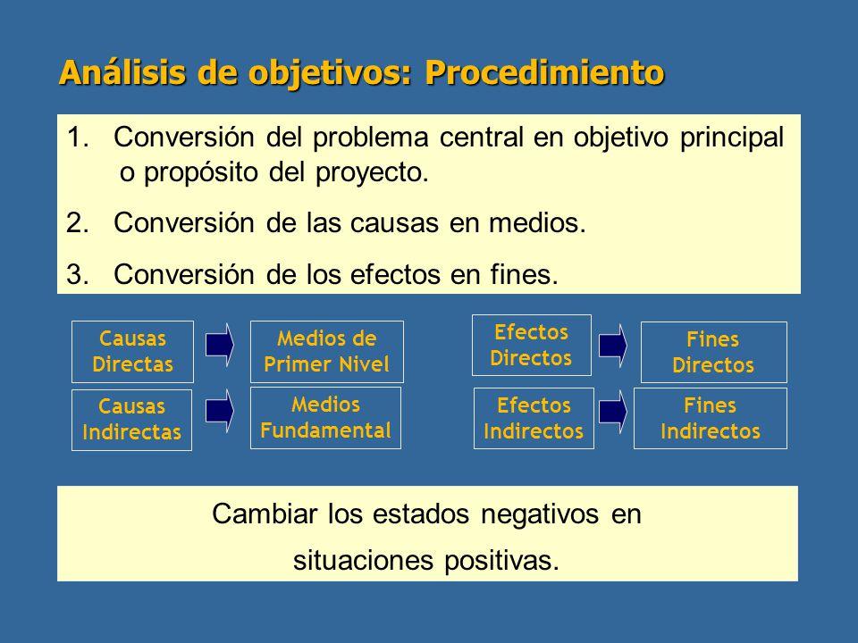 Análisis de objetivos: Procedimiento 1. Conversión del problema central en objetivo principal o propósito del proyecto. 2. Conversión de las causas en