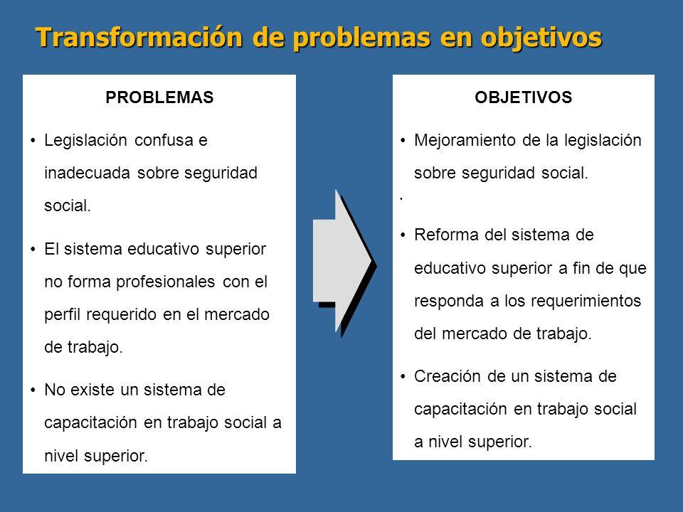 Transformación de problemas en objetivos PROBLEMAS Legislación confusa e inadecuada sobre seguridad social. El sistema educativo superior no forma pro