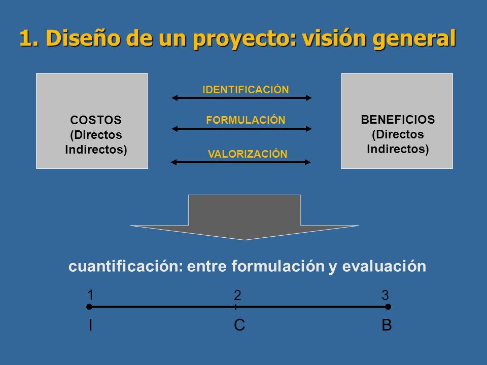 1. Diseño de un proyecto: visión general COSTOS (Directos Indirectos) IDENTIFICACIÓN VALORIZACIÓN cuantificación: entre formulación y evaluación ICB 1