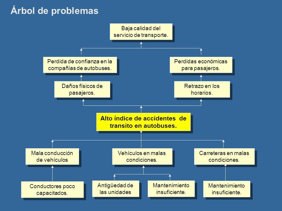 Árbol de problemas Alto índice de accidentes de transito en autobuses. Carreteras en malas condiciones. Vehículos en malas condiciones. Mala conducció