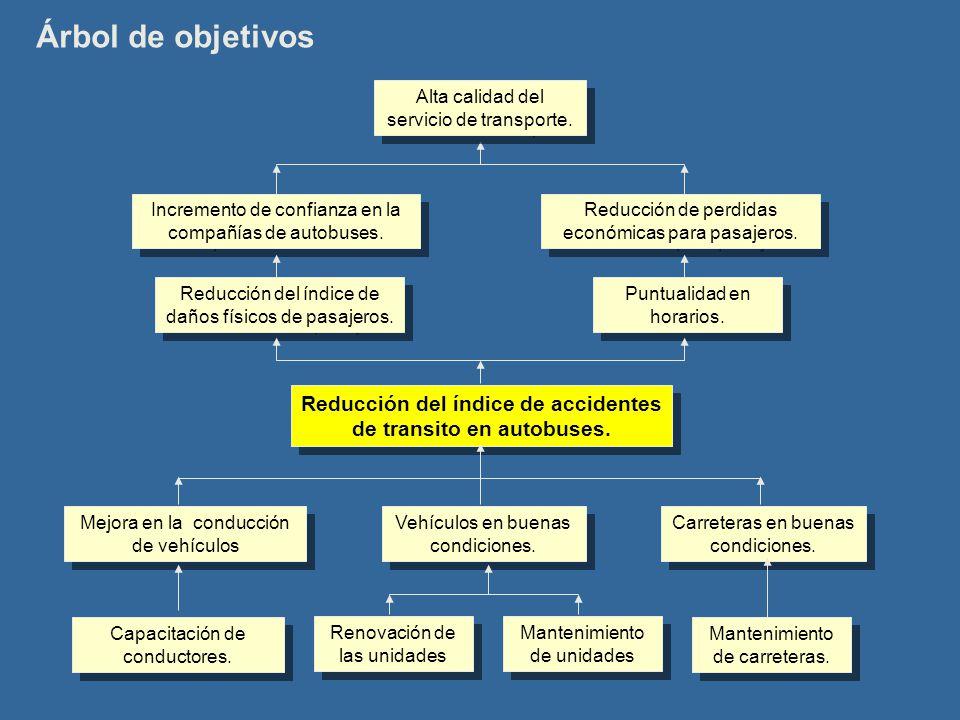 Árbol de objetivos Reducción del índice de accidentes de transito en autobuses.