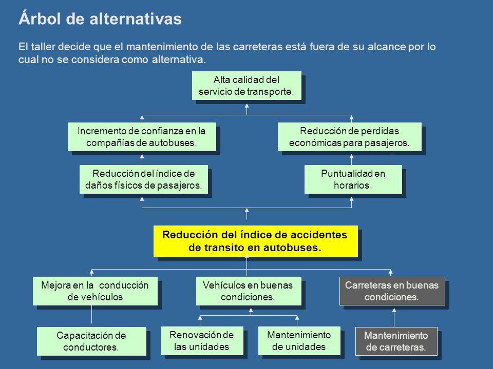 Árbol de alternativas Reducción del índice de accidentes de transito en autobuses. Carreteras en buenas condiciones. Vehículos en buenas condiciones.