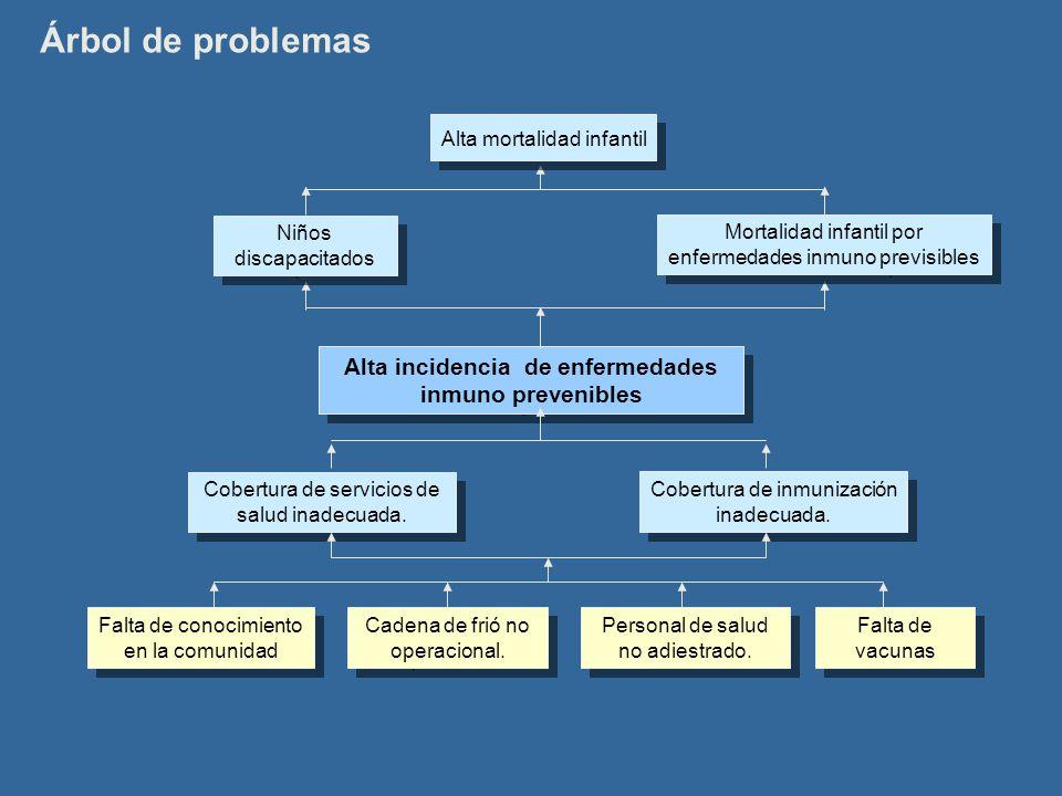 Árbol de problemas Alta incidencia de enfermedades inmuno prevenibles Cobertura de inmunización inadecuada. Cobertura de servicios de salud inadecuada