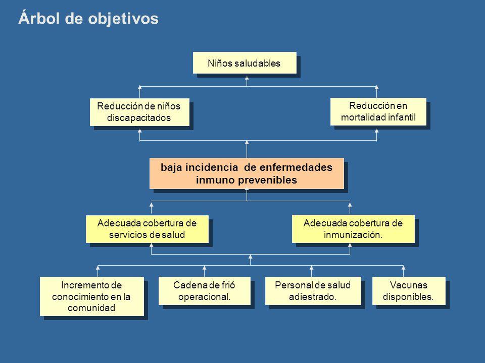 Árbol de objetivos baja incidencia de enfermedades inmuno prevenibles Adecuada cobertura de inmunización. Adecuada cobertura de servicios de salud Niñ