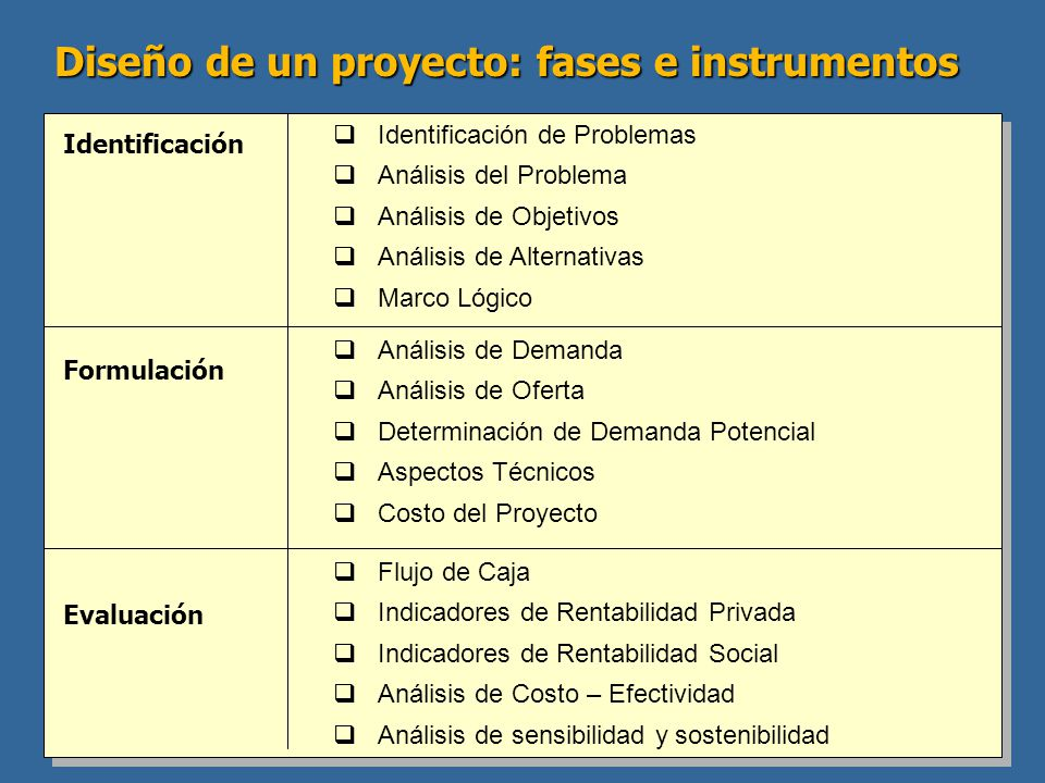Identificación Formulación Evaluación Identificación de Problemas Análisis del Problema Análisis de Objetivos Análisis de Alternativas Marco Lógico An