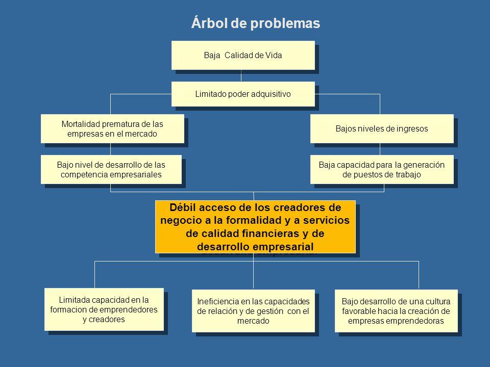 Árbol de problemas Limitado poder adquisitivo Mortalidad prematura de las empresas en el mercado Aumento de los ingresos de los productores agropecuar