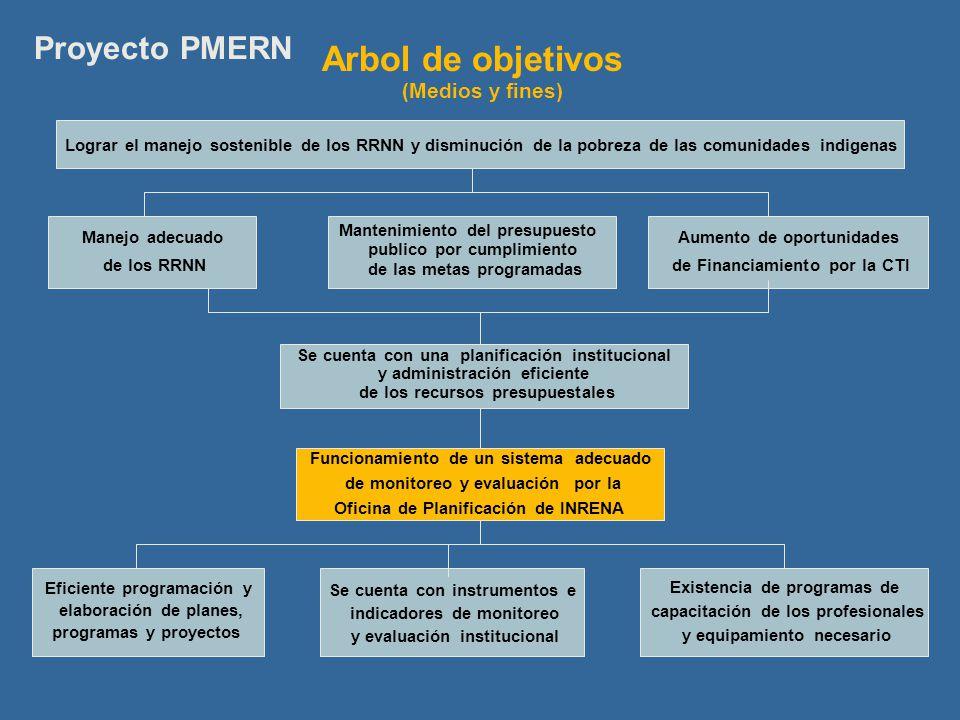 Lograr el manejo sostenible de los RRNN y disminución de la pobreza de las comunidades indigenas Manejo adecuado de los RRNN Aumento de oportunidades