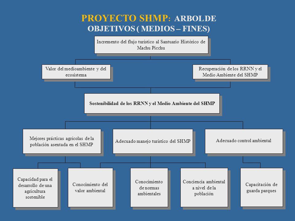 PROYECTO SHMP : ARBOL DE OBJETIVOS ( MEDIOS – FINES) Valor del medioambiente y del ecosistema Sostenibilidad de los RRNN y el Medio Ambiente del SHMP
