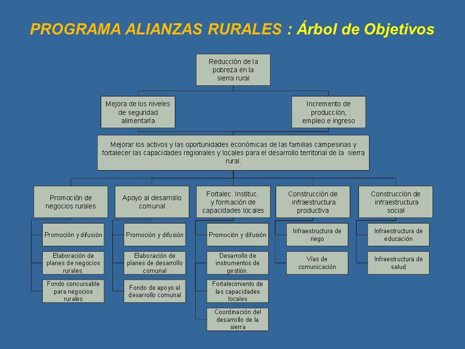 PROGRAMA ALIANZAS RURALES : Árbol de Objetivos