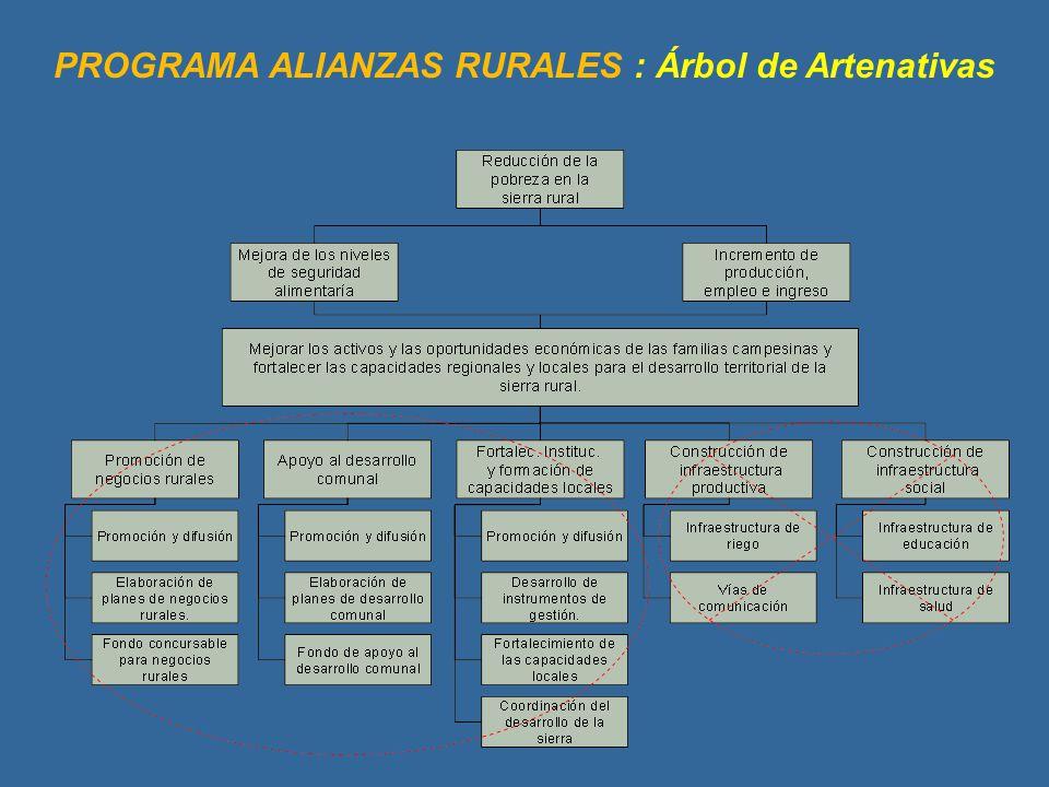 PROGRAMA ALIANZAS RURALES : Árbol de Artenativas