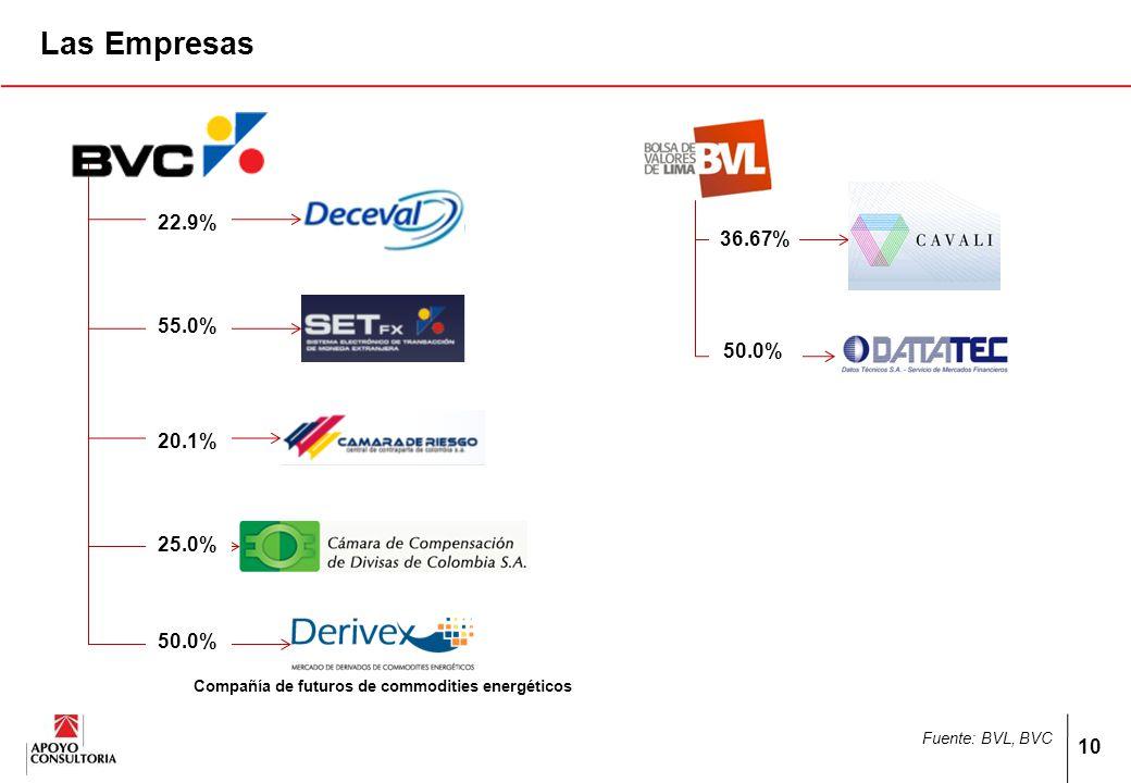 10 Las Empresas Compañía de futuros de commodities energéticos 22.9% 55.0% 20.1% 25.0% 50.0% 36.67% 50.0% Fuente: BVL, BVC