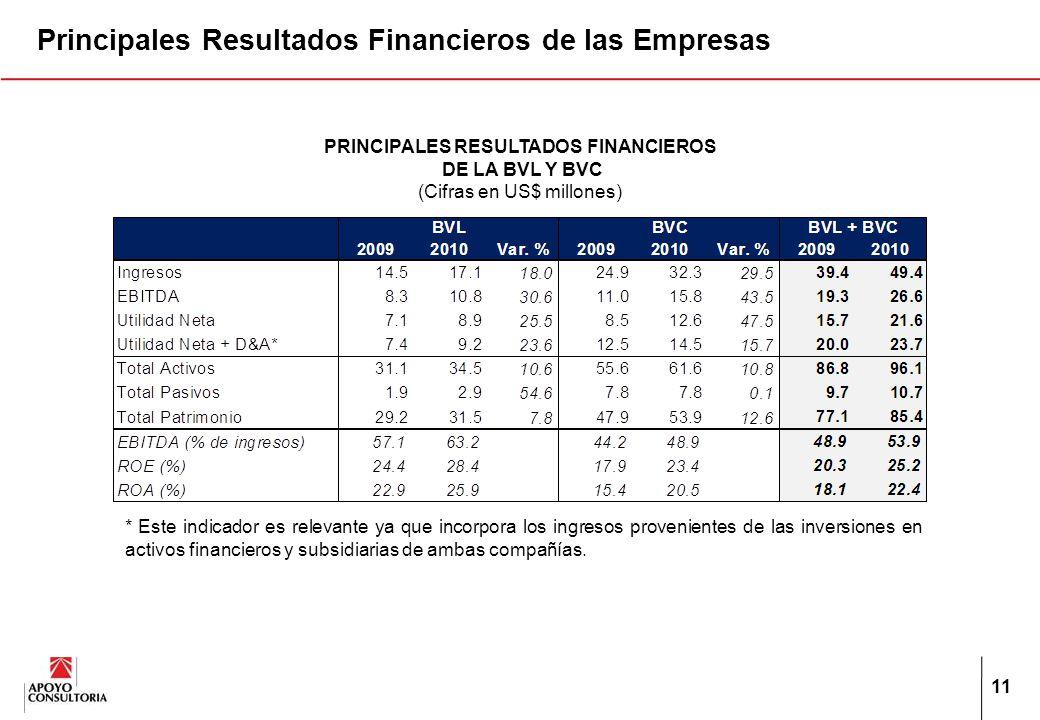 11 PRINCIPALES RESULTADOS FINANCIEROS DE LA BVL Y BVC (Cifras en US$ millones) * Este indicador es relevante ya que incorpora los ingresos provenientes de las inversiones en activos financieros y subsidiarias de ambas compañías.