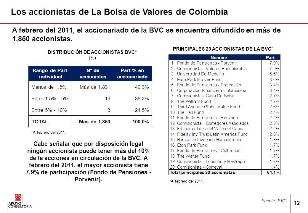 12 Los accionistas de La Bolsa de Valores de Colombia DISTRIBUCIÓN DE ACCIONISTAS BVC* (%) Rango de Part.
