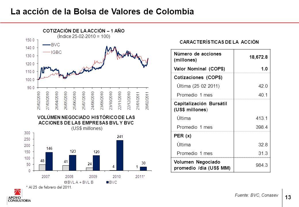 13 La acción de la Bolsa de Valores de Colombia VOLÚMEN NEGOCIADO HISTÓRICO DE LAS ACCIONES DE LAS EMPRESAS BVL Y BVC (US$ millones) CARACTERÍSTICAS DE LA ACCIÓN COTIZACIÓN DE LA ACCIÓN – 1 AÑO (Índice 25-02-2010 = 100) * Al 25 de febrero del 2011.