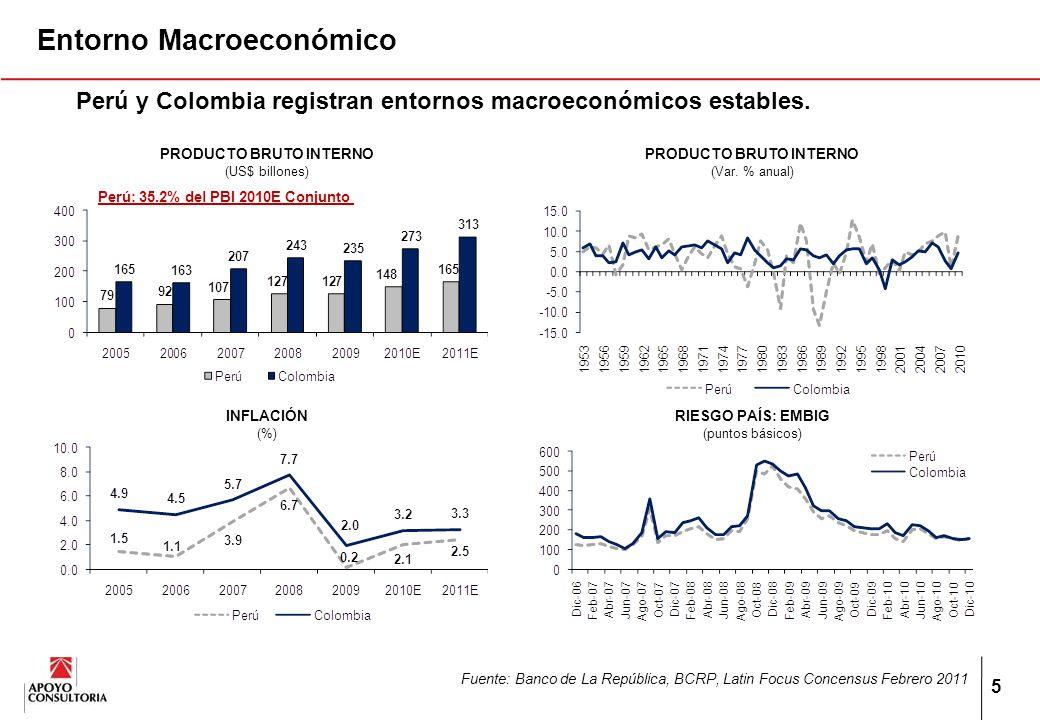 6 Entorno Macroeconómico Fuente: Latin Focus Concensus Febrero 2011, INEI, DANE, BCRP, Banco de la República, CEPAL PERÚCOLOMBIATOTAL PERU / TOTAL Población (millones, 2010)29.649.779.337.3% PBI (US$ miles de millones, 2010) 148273421 35.2% Importaciones de bienes de consumo (US$ miles de millones, 2010) 5.79.014.7 38.8% Importaciones de bienes de capital (US$ miles de millones, 2009) 6.812.319.135.8% Ventas de vehículos (miles, 2010) 120250370 32.4%