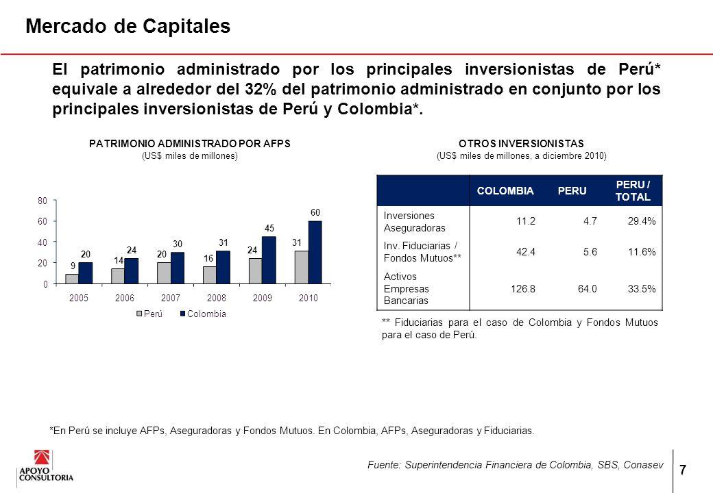 7 Mercado de Capitales PATRIMONIO ADMINISTRADO POR AFPS (US$ miles de millones) OTROS INVERSIONISTAS (US$ miles de millones, a diciembre 2010) COLOMBIAPERU PERU / TOTAL Inversiones Aseguradoras 11.24.729.4% Inv.
