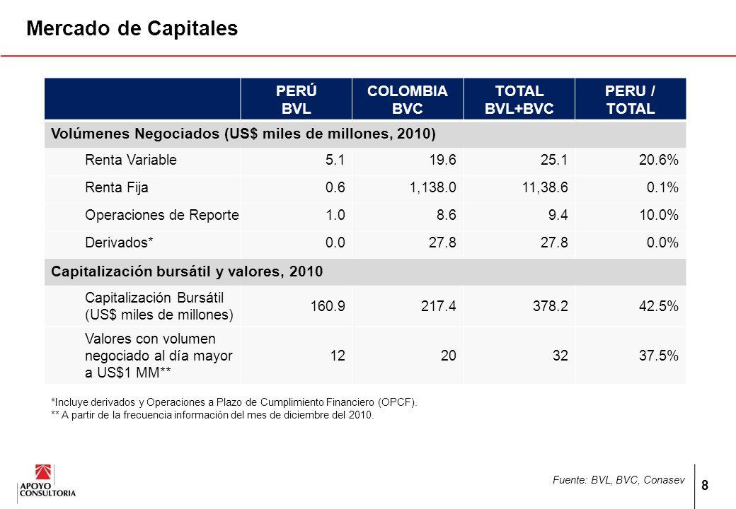 II. Las Empresas: Bolsa de Valores de Colombia (BVC) y Bolsa de Valores de Lima (BVL) 9