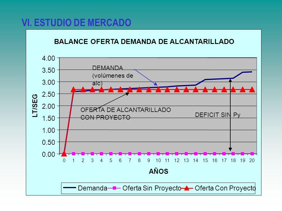 DEMANDA (volúmenes de alc) OFERTA DE ALCANTARILLADO CON PROYECTO DEFICIT SIN Py