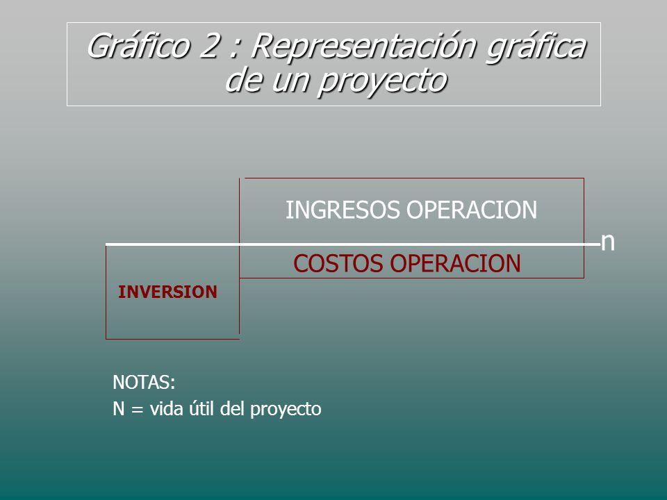 Gráfico 2 : Representación gráfica de un proyecto n INGRESOS OPERACION COSTOS OPERACION INVERSION NOTAS: N = vida útil del proyecto