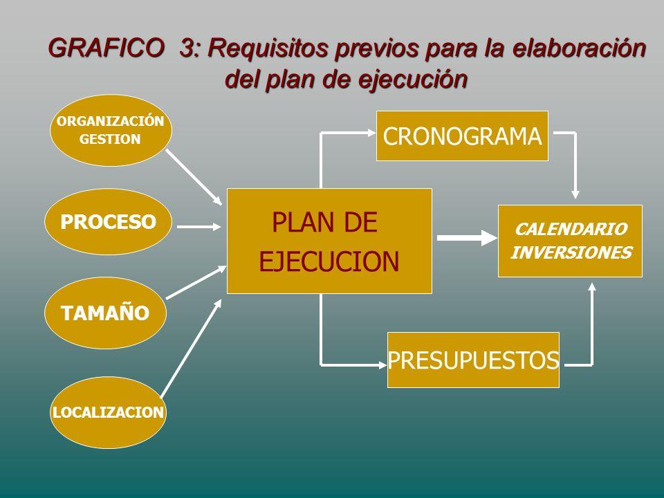 GRAFICO 3: Requisitos previos para la elaboración del plan de ejecución PLAN DE EJECUCION ORGANIZACIÓN GESTION PROCESO TAMAÑO LOCALIZACION CRONOGRAMA