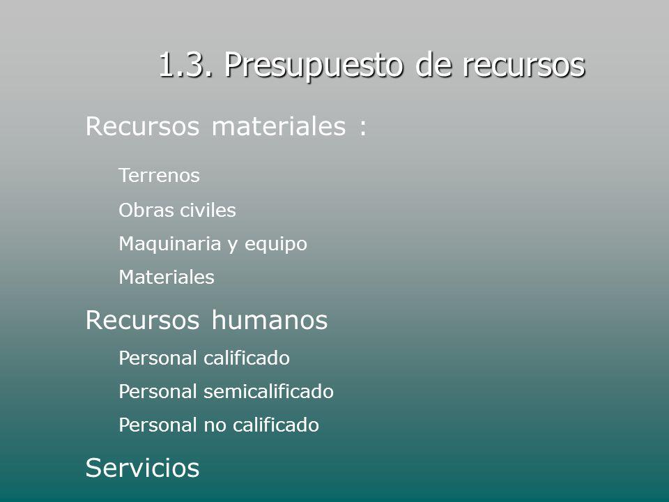 1.3. Presupuesto de recursos Recursos materiales : Terrenos Obras civiles Maquinaria y equipo Materiales Recursos humanos Personal calificado Personal