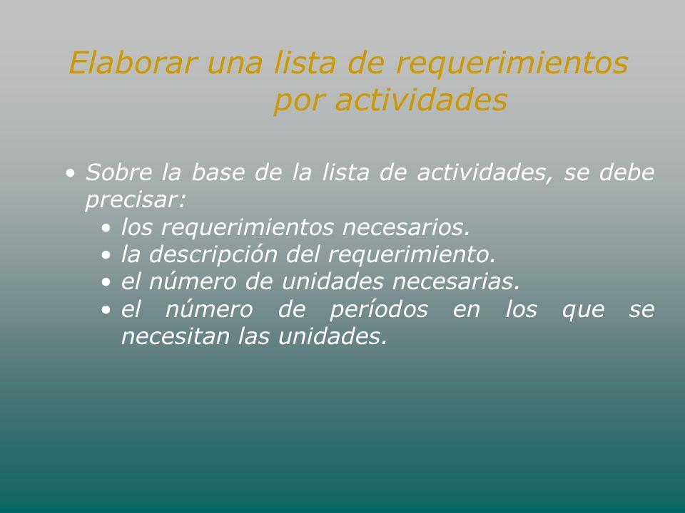 Elaborar una lista de requerimientos por actividades Sobre la base de la lista de actividades, se debe precisar: los requerimientos necesarios. la des