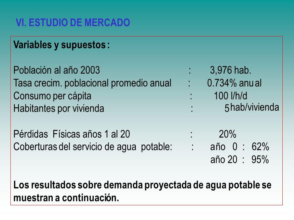 Variables y supuestos : Población al año 2003 : 3,976 hab. Tasa crecim. poblacional promedio anual : 0.734% anual Consumo per cápita : 100 l/h/d Habit