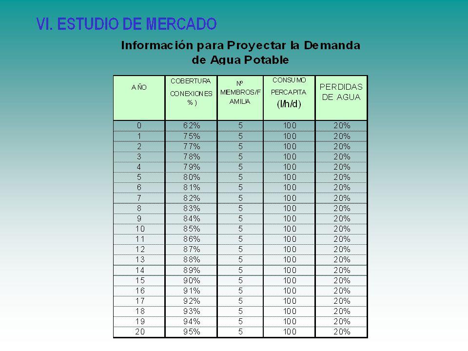 Estimación de los precios unitarios de los beneficios del Proyecto Precio de los productos o serviciosPrecio de los productos o servicios Precio de los sub productosPrecio de los sub productos Valor residual de los Activos FijosValor residual de los Activos Fijos